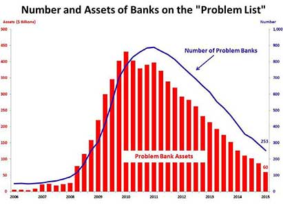troubled banks
