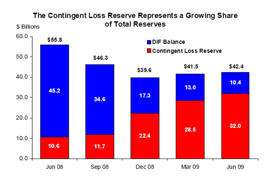 Contingent Loss Reserves