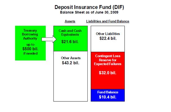 Deposit Insurance Fund (DIF)