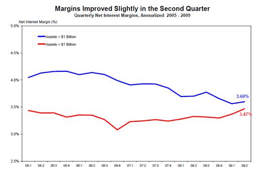 Banking Margins