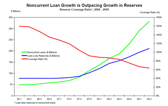 bank-noncurrent-loans1