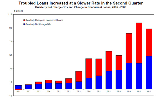 Troubled Loans