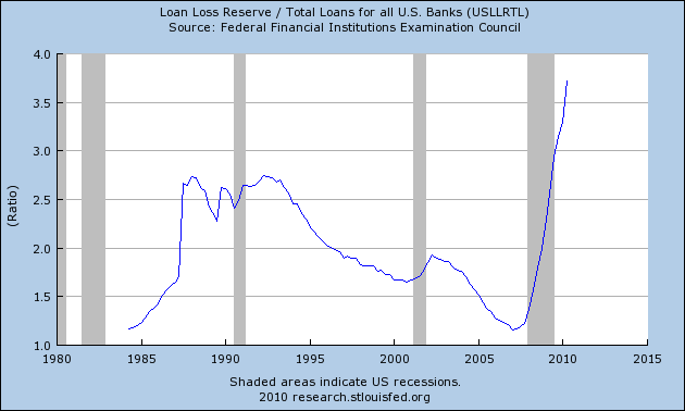 Loan Loss Reserves Hit All Time High