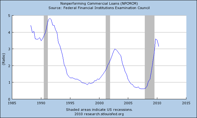 Nonperforming Commercial Loans