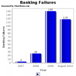 8 Banks With $4.4 Billion In Assets Fail – August 20, 2010