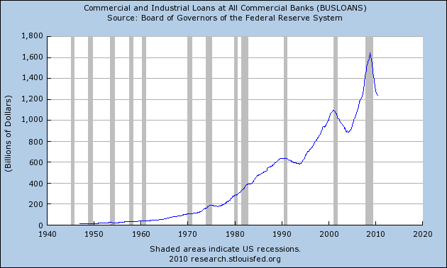 commercial-and-industrial-loans
