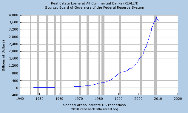 Real Estate Loans At Commerical Banks