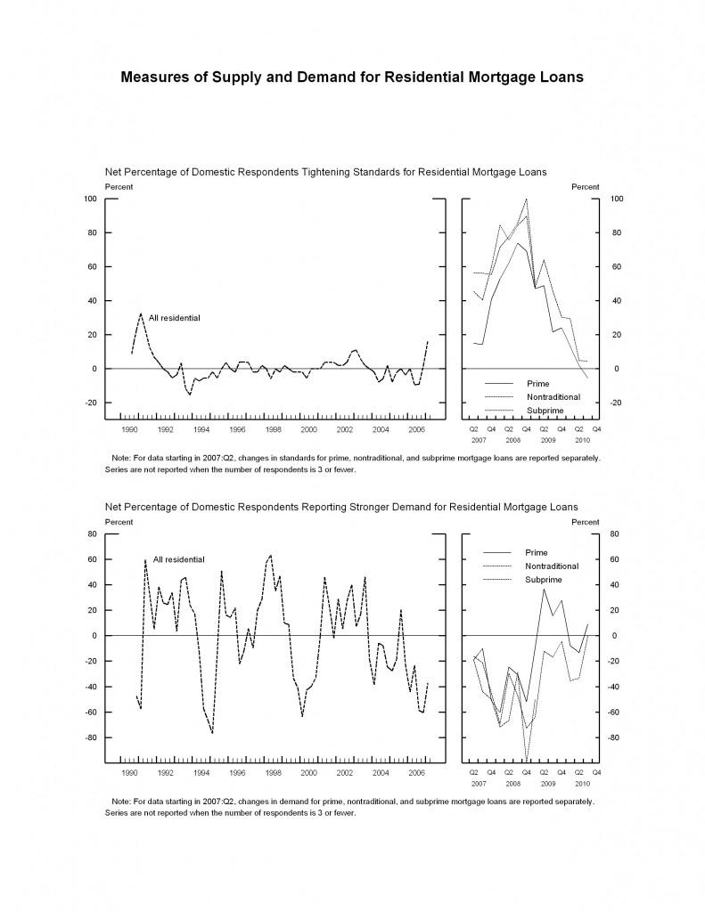 Federal Reserve Lending Survey