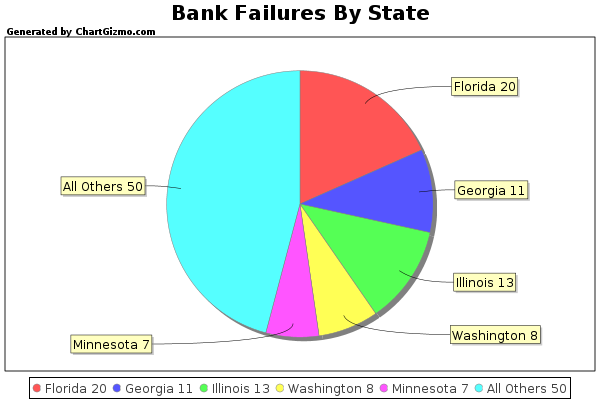 state-failures