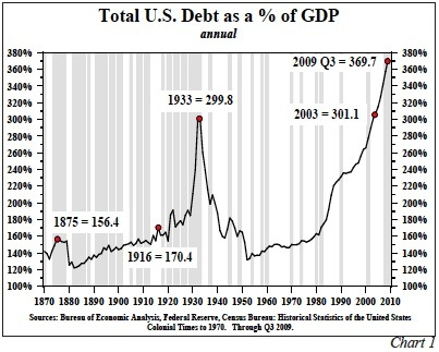 TOTAL US DEBT TO GDP