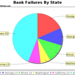 Banking Failures Spread To 28 States Across The Nation