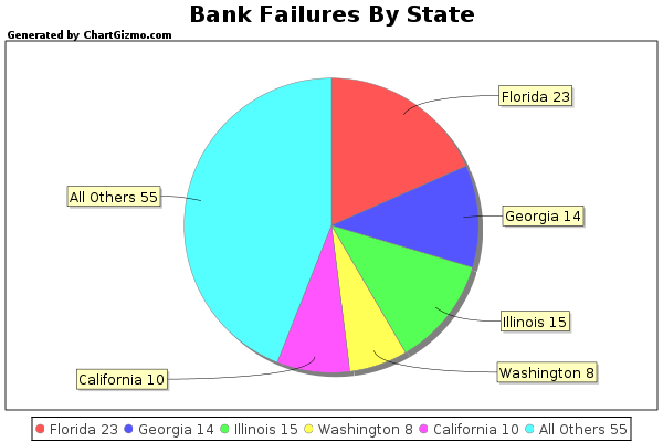 BANKING FAILURES BY STATE