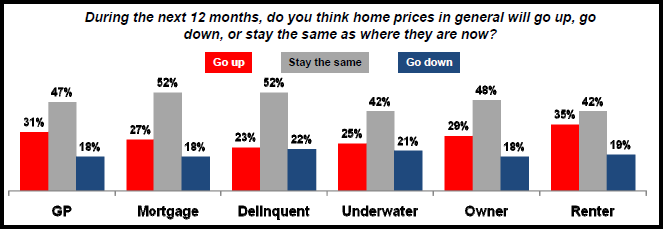 WILL HOME PRICES GO UP?