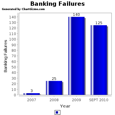 BANK FAILURES BY YEAR
