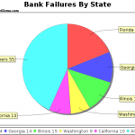 Banking Failures In Washington and Florida Bring Year's Total To 127