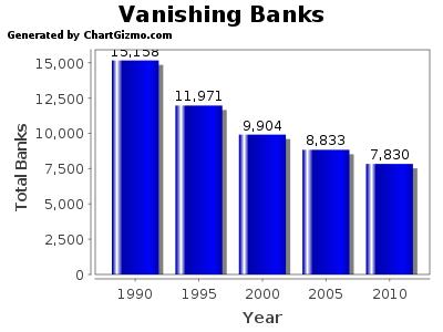 vanishing-banks