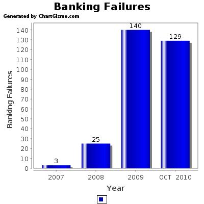 BANKING FAILURES