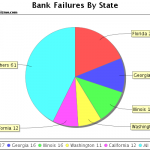 Florida Leads The Nation In Banking Failures – 5 States Account For Almost 60% Of Total Banking Failures