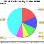 2010 Banking Failures By State – Why 2011 Should Look The Same