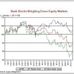 Downward Spiral Of Bank Stocks Is Predicting An Economic Crisis