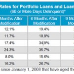 Mortgage Default Is A Financial Bonanza For Many Homeowners As Foreclosure Crisis Continues