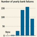 List Of 2011 Bank Failures Reveals Interesting Facts