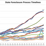 Total 2011 Foreclosure Filings Reach 2.7 Million –  Expect 2012 To Be Worse