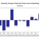 Higher Bank Profits Driven By Lower Loan Loss Provisions – Core Lending Business Declines