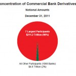 Banks Amass $211 Trillion In Derivatives, JP Morgan Loses $2 Billion And Volcher Rule Debates Continue
