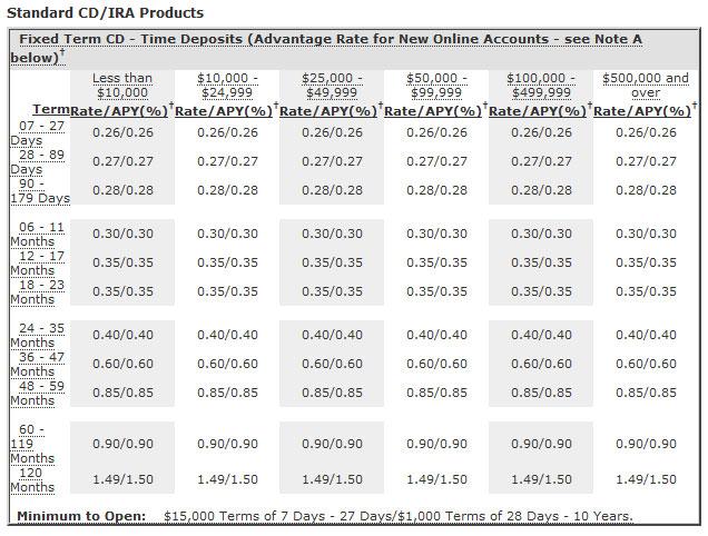 Skatt utleie: Bank cd rates