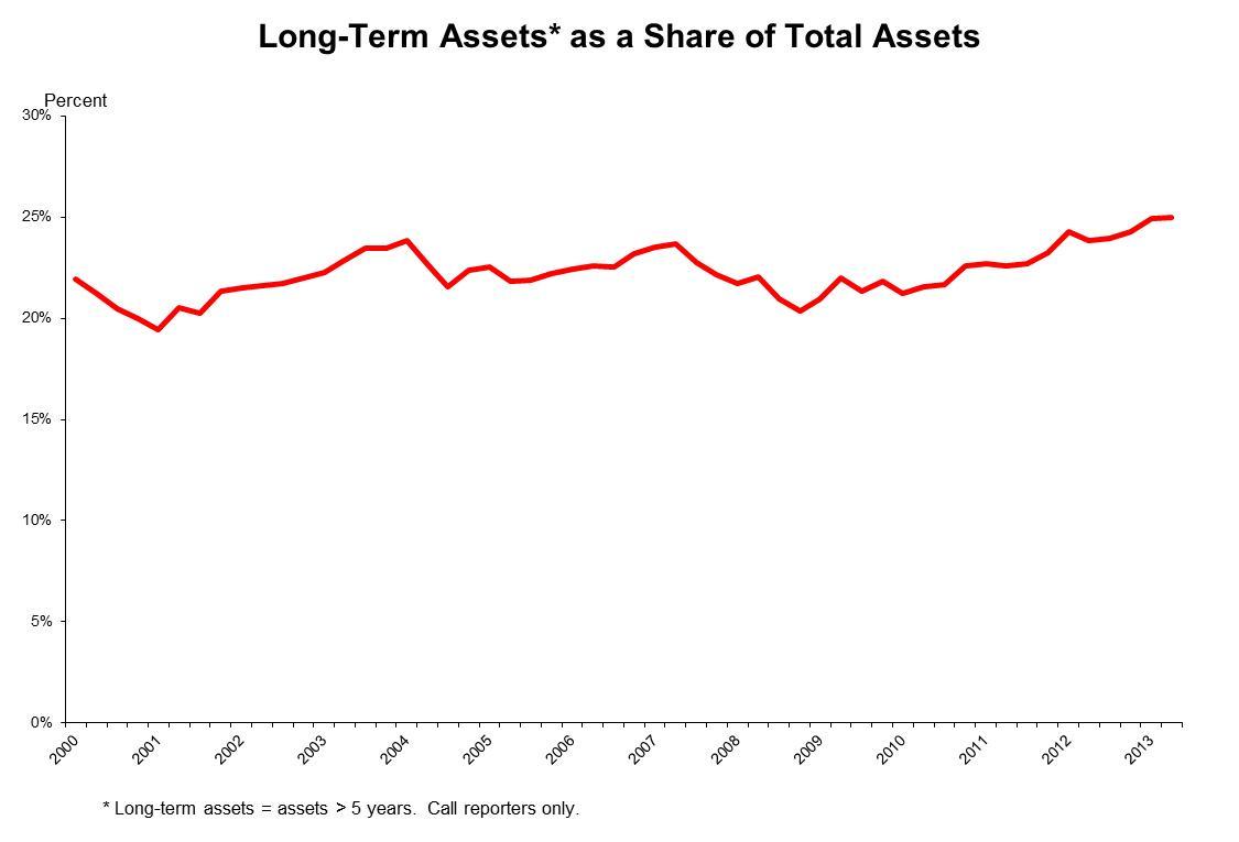 LT assets percent