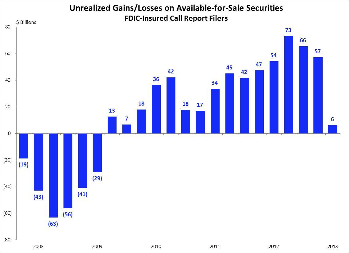 unrealized losses banks