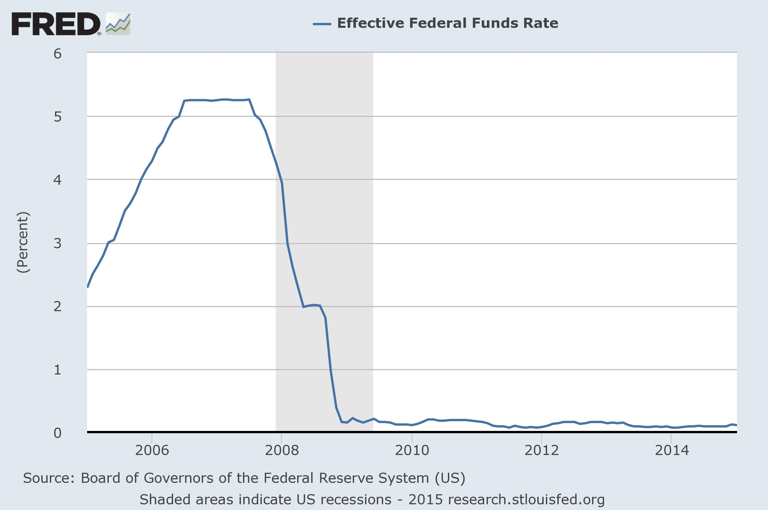 Yes it is still possible to get high interest rates on your fed funds rate 1betcityfo Images
