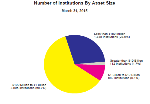 BANKS BY ASSETS SIZE