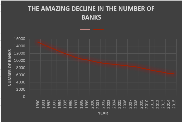 Disappearing Banks