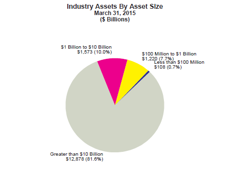INDUSTRY ASSET CONCENTRATION