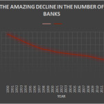 The Amazing Decline in the Number of Banks Has Resulted in Big Bank Domination